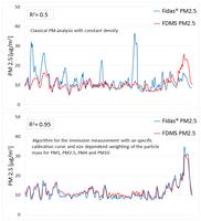 Algorithmen Vergleich Feinstaubmessgerät Fidas 200 (2)