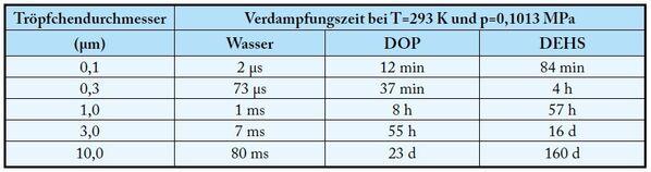 DEHS Tabelle dt.jpg