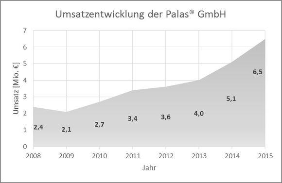 Umsatzentwicklung Palas2.jpg