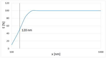 Zählwirkungsgrad welas Sensoren, welas digital 1000 - Diagramm 2.png