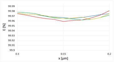 Nano plus, Vergleich von Fraktionsabscheidegraden.png