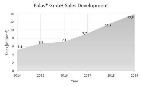 Umsatzentwicklung Palas 2020.JPG