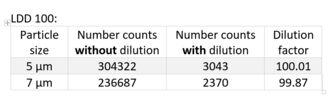 Tabelle 1 LDD 100.png