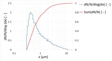 Größenverteilung Prüfstaub mit welas digital 2000.png (2)