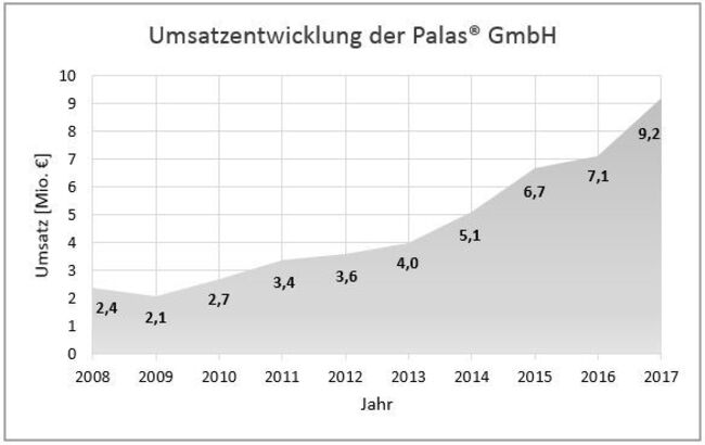 UmsatzentwicklungPalas2017DE.JPG