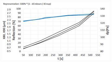 PMAS Vergleich Durckverlust Gesamtretention.png (2)