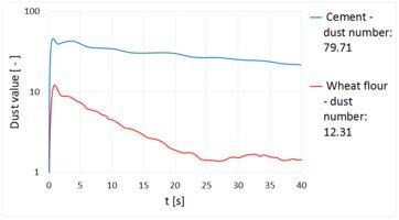 Graphischer Vergleich zweier Schüttgüter.png