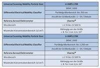 Übersicht der Palas® U-SMPS Systeme für hohe Konzentrationen